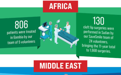 Infographic – Your Impact in 2020